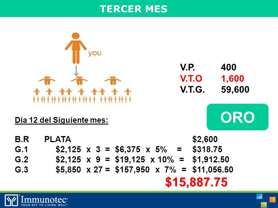 TERCER MES Día 12 del Siguiente mes: B.R PLATA$2,600 G.1$2,125 x 3 = $6,375 x 5% =$318.75 G.2$2,125 x 9 = $19,125 x 10% =$1,912.50 G.3$5,850 x 27 = $157,950 x 7% =$11,056.50$15,887.75 ORO V.P.