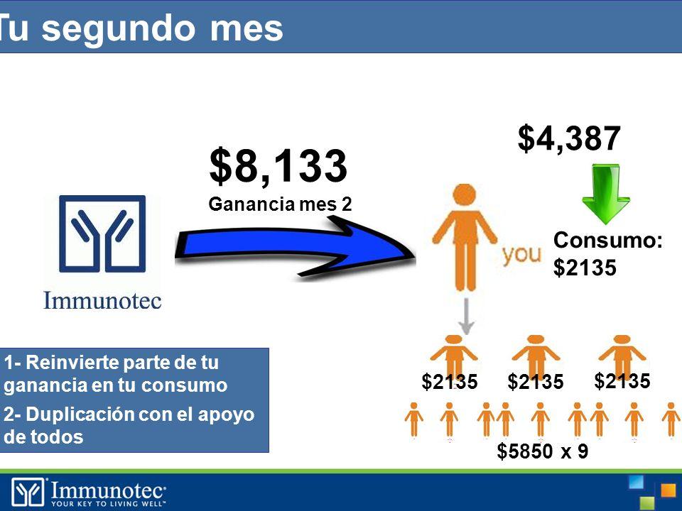 Tu segundo mes Consumo: $2135 $ $8,133 Ganancia mes 2 $2135 $5850 x 9 $2135 1- Reinvierte parte de tu ganancia en tu consumo 2- Duplicación con el apoyo de todos $4,387