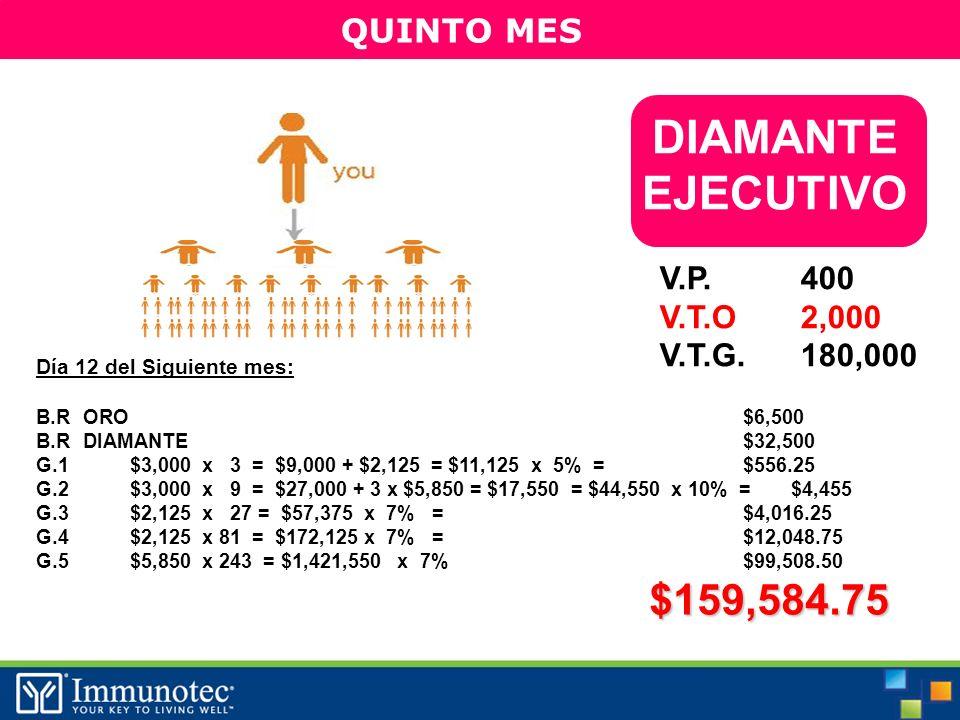 QUINTO MES Día 12 del Siguiente mes: B.R ORO$6,500 B.RDIAMANTE$32,500 G.1$3,000 x 3 = $9,000 + $2,125 = $11,125 x 5% =$556.25 G.2$3,000 x 9 = $27,000 + 3 x $5,850 = $17,550 = $44,550 x 10% =$4,455 G.3$2,125 x 27 = $57,375 x 7% =$4,016.25 G.4$2,125 x 81 = $172,125 x 7% =$12,048.75 G.5$5,850 x 243 = $1,421,550 x 7%$99,508.50$159,584.75 DIAMANTE EJECUTIVO $ V.P.