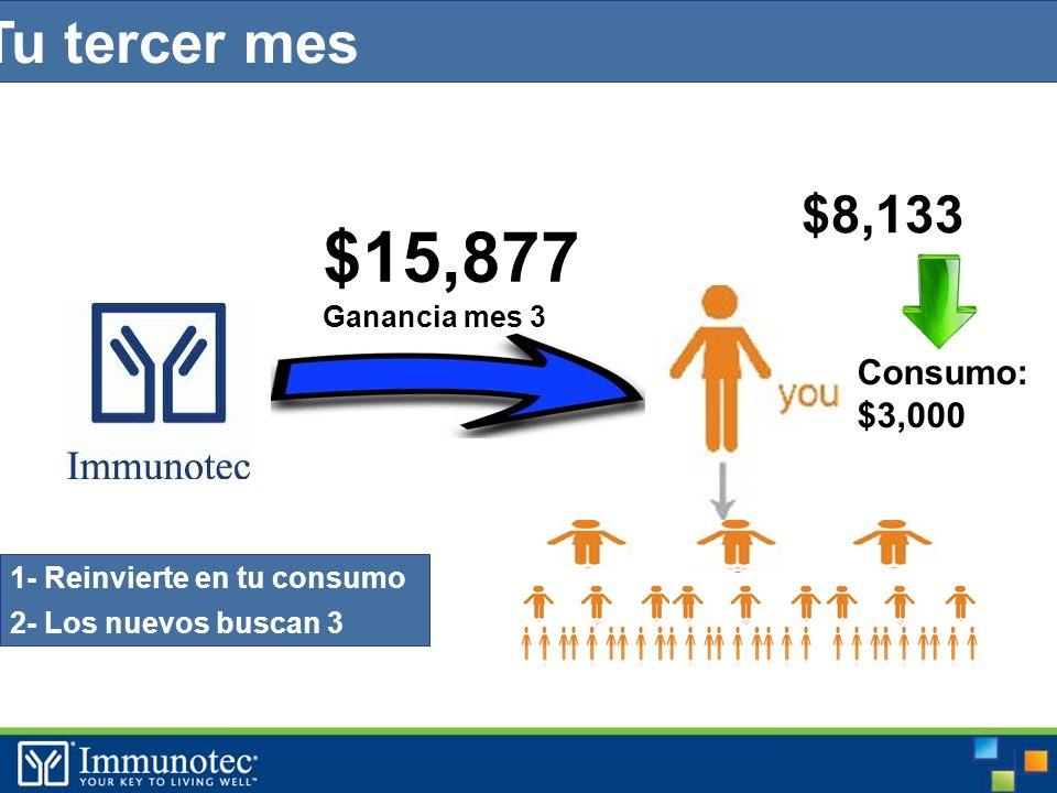 Tu tercer mes Consumo: $3,000 $ $15,877 Ganancia mes 3 1- Reinvierte en tu consumo 2- Los nuevos buscan 3 $8,133
