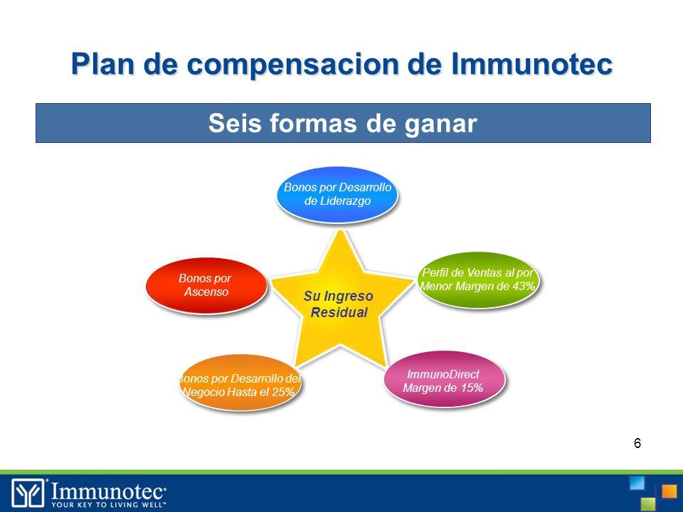 6 Plan de compensacion de Immunotec Seis formas de ganar Su Ingreso Residual Perfil de Ventas al por Menor Margen de 43% ImmunoDirect Margen de 15% Bonos por Desarrollo del Negocio Hasta el 25% Bonos por Ascenso Bonos por Desarrollo de Liderazgo