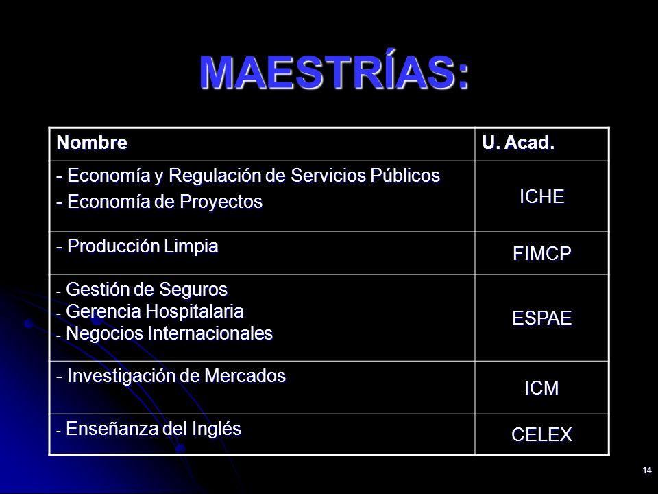 14 Nombre U. Acad. - Economía y Regulación de Servicios Públicos - Economía de Proyectos ICHE - Producción Limpia FIMCP - Gestión de Seguros - Gerenci