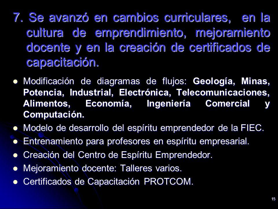 15 7. Se avanzó en cambios curriculares, en la cultura de emprendimiento, mejoramiento docente y en la creación de certificados de capacitación. Modif