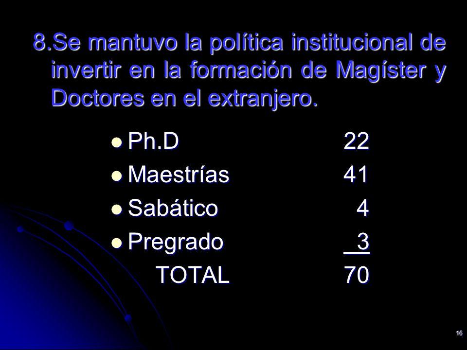 16 8.Se mantuvo la política institucional de invertir en la formación de Magíster y Doctores en el extranjero. Ph.D22 Ph.D22 Maestrías41 Maestrías41 S