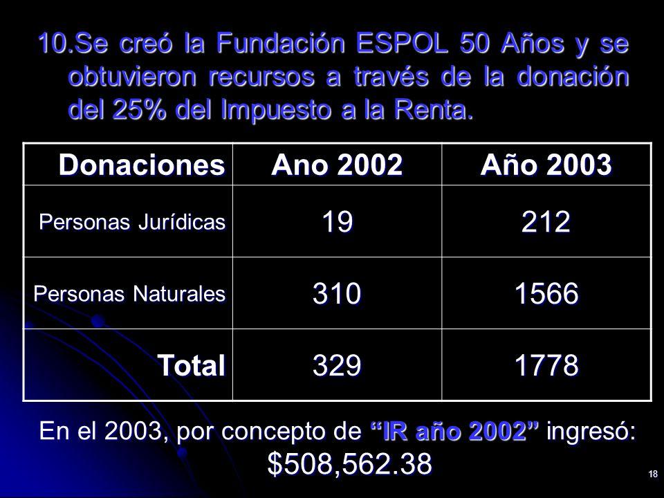 18 10.Se creó la Fundación ESPOL 50 Años y se obtuvieron recursos a través de la donación del 25% del Impuesto a la Renta. En el 2003, por concepto de