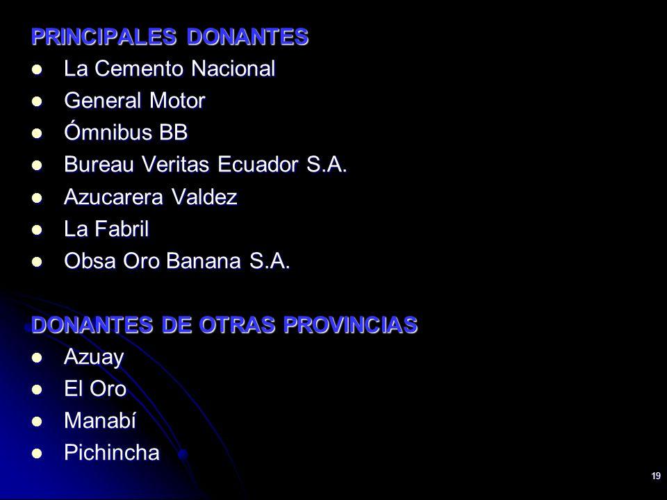 19 PRINCIPALES DONANTES La Cemento Nacional La Cemento Nacional General Motor General Motor Ómnibus BB Ómnibus BB Bureau Veritas Ecuador S.A. Bureau V