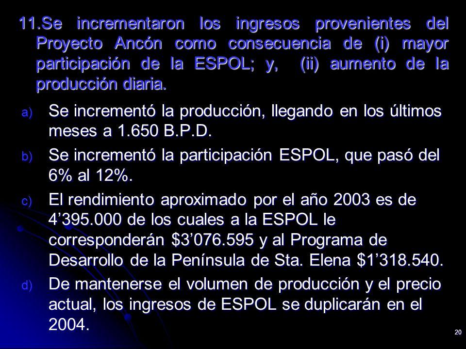 20 11.Se incrementaron los ingresos provenientes del Proyecto Ancón como consecuencia de (i) mayor participación de la ESPOL; y, (ii) aumento de la pr