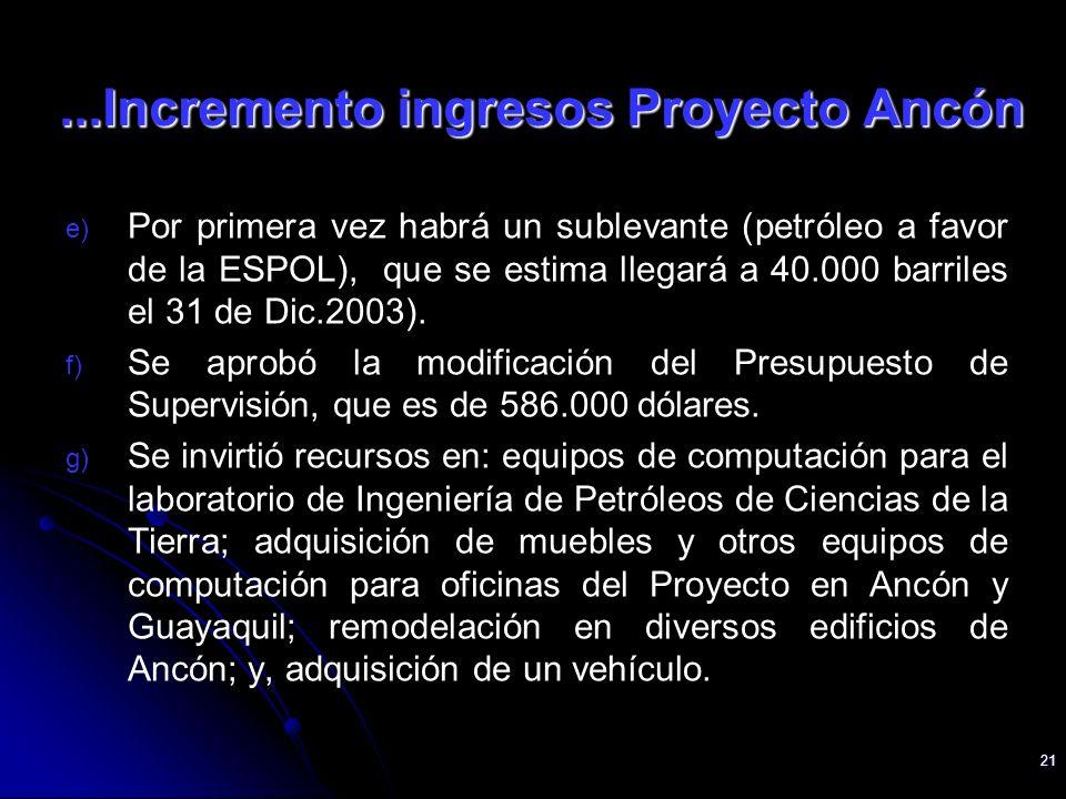 21 e) e) Por primera vez habrá un sublevante (petróleo a favor de la ESPOL), que se estima llegará a 40.000 barriles el 31 de Dic.2003). f) f) Se apro