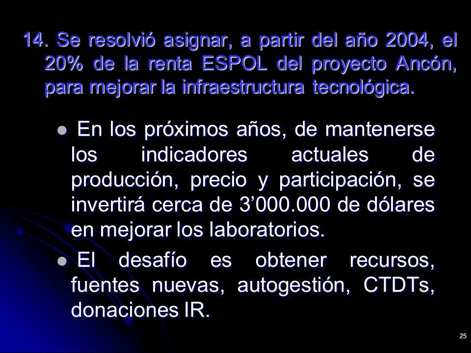 25 14. Se resolvió asignar, a partir del año 2004, el 20% de la renta ESPOL del proyecto Ancón, para mejorar la infraestructura tecnológica. En los pr