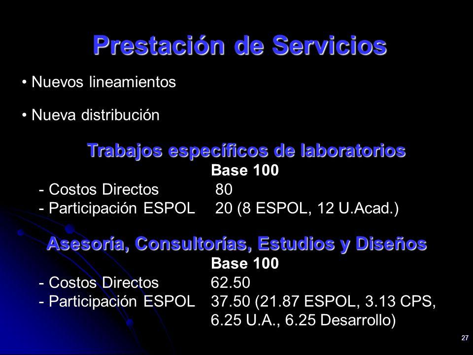 27 Nuevos lineamientos Nueva distribución Trabajos específicos de laboratorios Base 100 - Costos Directos 80 - Participación ESPOL 20 (8 ESPOL, 12 U.A