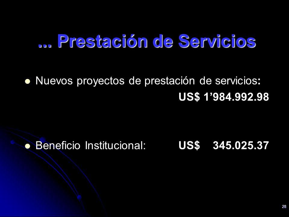 28 Nuevos proyectos de prestación de servicios: US$ 1984.992.98 Beneficio Institucional: US$ 345.025.37... Prestación de Servicios