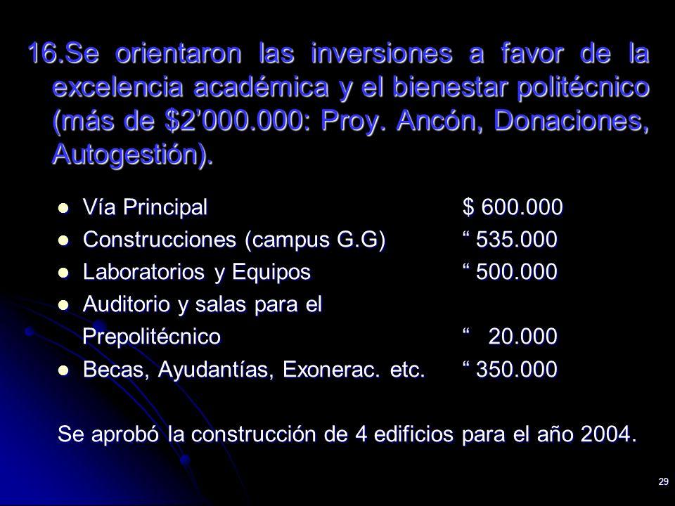 29 16.Se orientaron las inversiones a favor de la excelencia académica y el bienestar politécnico (más de $2000.000: Proy. Ancón, Donaciones, Autogest