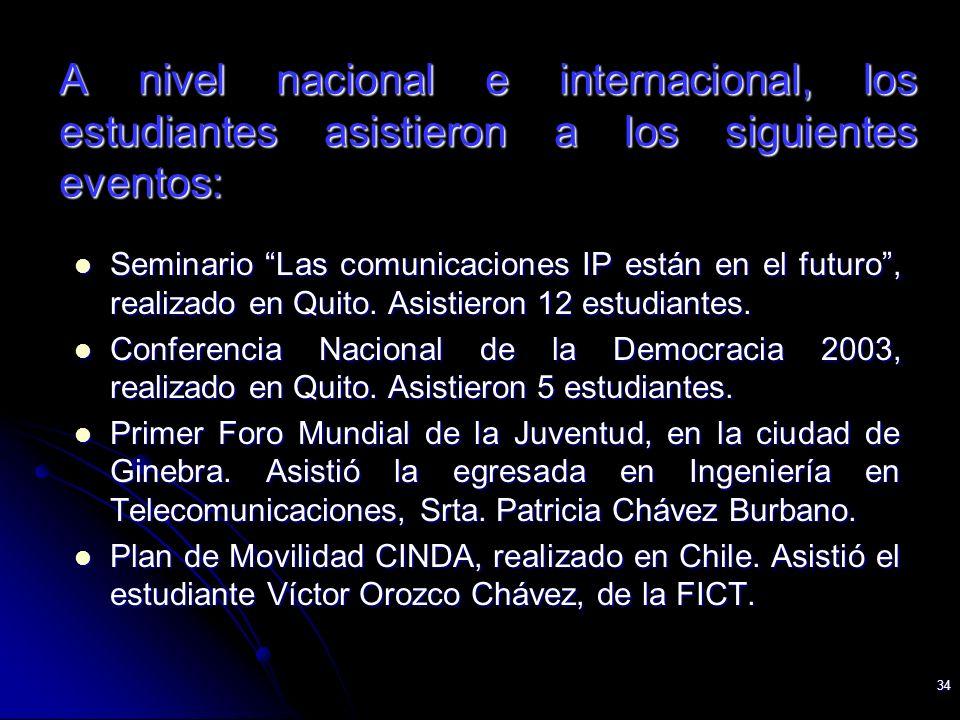 34 A nivel nacional e internacional, los estudiantes asistieron a los siguientes eventos: Seminario Las comunicaciones IP están en el futuro, realizad