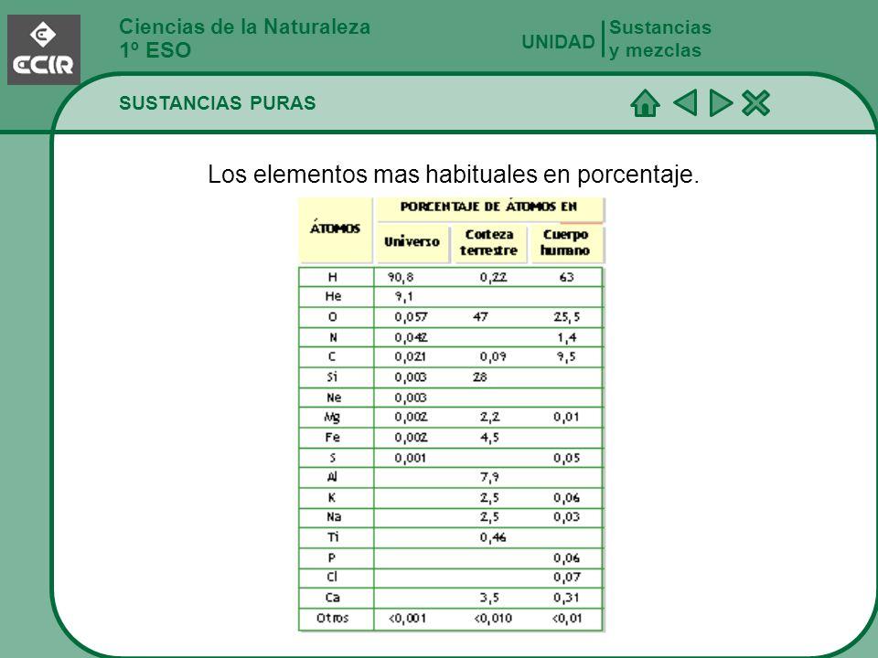 Ciencias de la Naturaleza 1º ESO Sustancias y mezclas UNIDAD Los elementos mas habituales en porcentaje. SUSTANCIAS PURAS