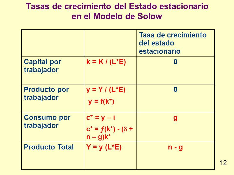 Tasas de crecimiento del Estado estacionario en el Modelo de Solow Tasa de crecimiento del estado estacionario Capital por trabajador k = K / (L*E)0 P