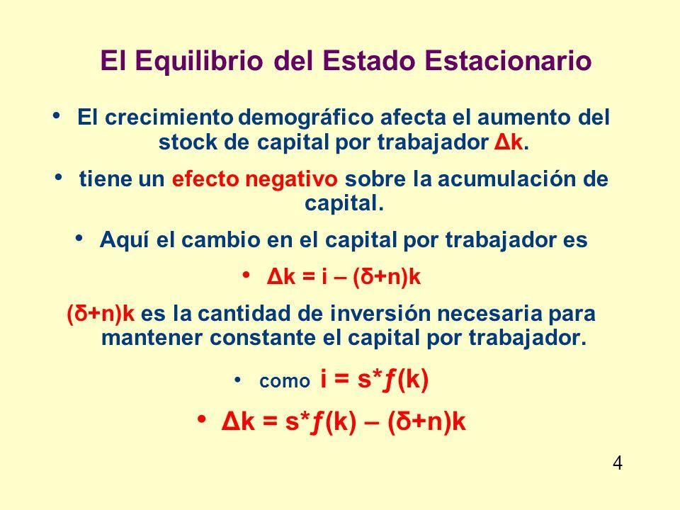 El Equilibrio del Estado Estacionario El crecimiento demográfico afecta el aumento del stock de capital por trabajador Δk. tiene un efecto negativo so