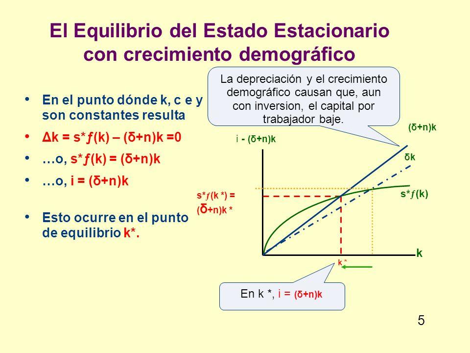 El Equilibrio del Estado Estacionario con crecimiento demográfico En el punto dónde k, c e y son constantes resulta Δk = s*ƒ(k) – (δ+n)k =0 …o, s*ƒ(k)