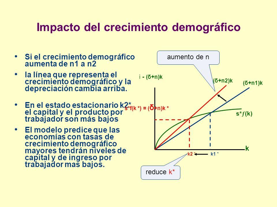 Impacto del crecimiento demográfico Si el crecimiento demográfico aumenta de n1 a n2 la línea que representa el crecimiento demográfico y la depreciac