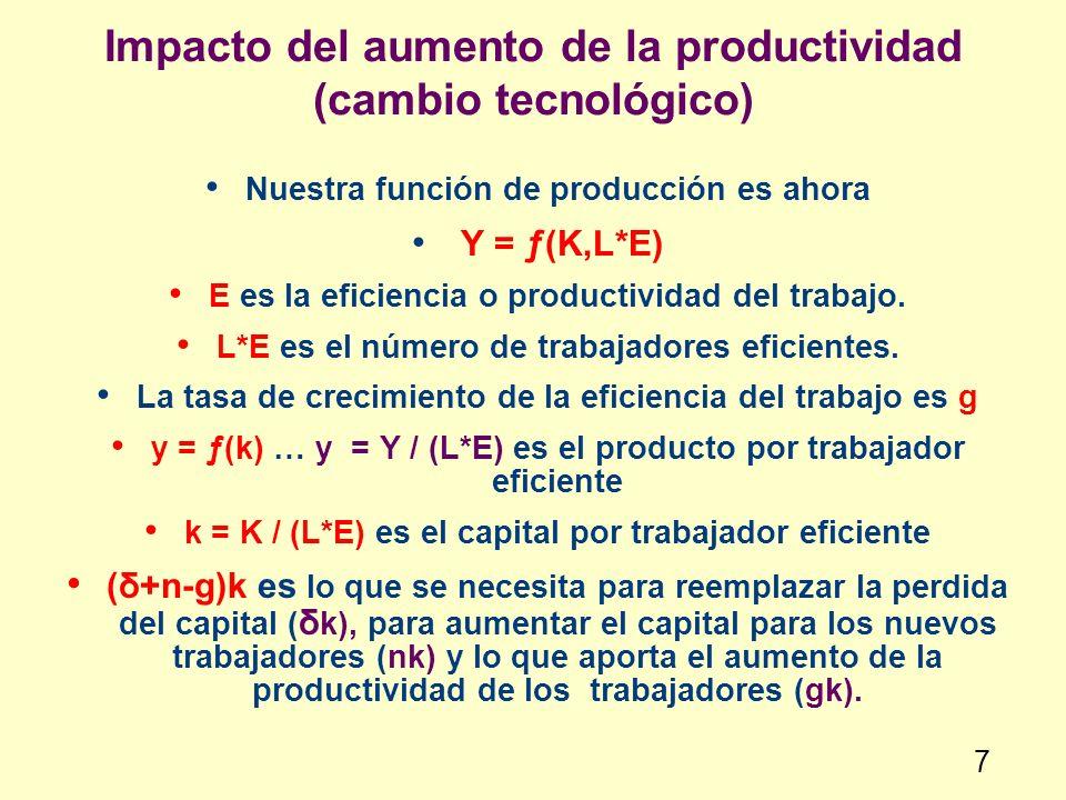 Impacto del aumento de la productividad (cambio tecnológico) Nuestra función de producción es ahora Y = ƒ(K,L*E) E es la eficiencia o productividad de