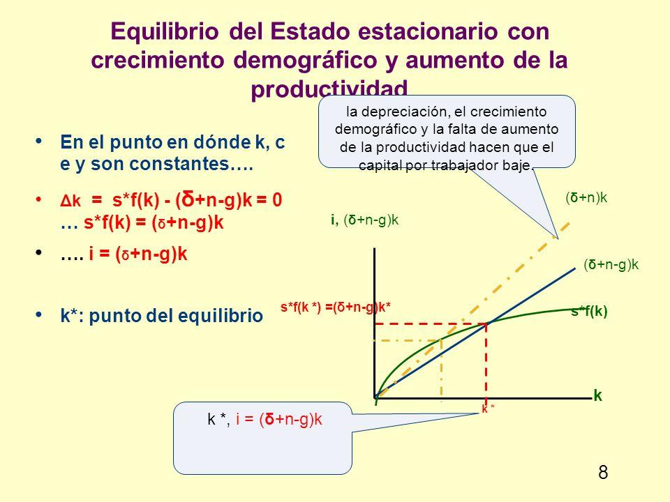 Equilibrio del Estado estacionario con crecimiento demográfico y aumento de la productividad En el punto en dónde k, c e y son constantes…. Δk = s*f(k