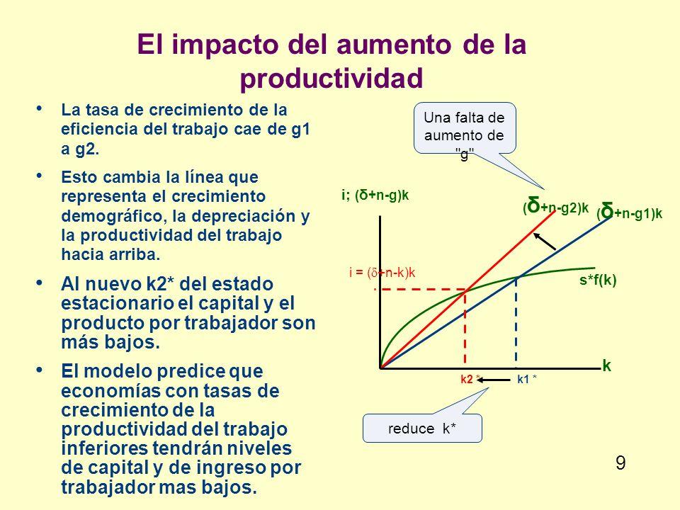 El impacto del aumento de la productividad La tasa de crecimiento de la eficiencia del trabajo cae de g1 a g2. Esto cambia la línea que representa el