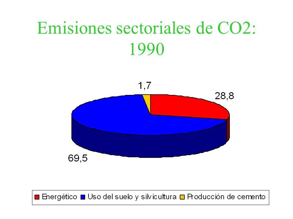Emisiones sectoriales de CO2: 1990