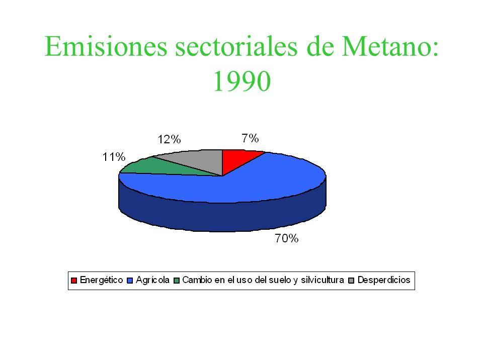 Emisiones sectoriales de Metano: 1990