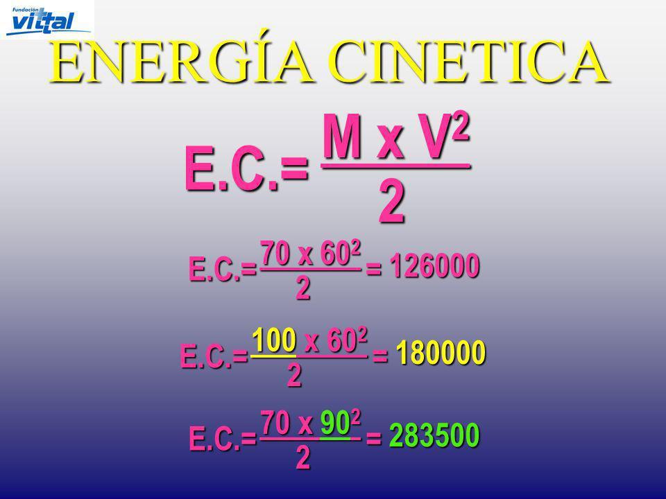 ENERGÍA CINETICA E.C.= M x V 2 2 E.C.= 70 x 60 2 2 = 126000 E.C.= 100 x 60 2 2 = 180000 2 E.C.= 70 x 90 2 = 283500