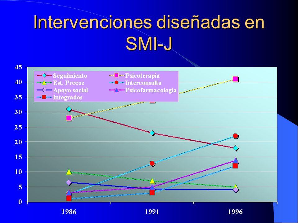 Motivos consulta a SMI-J comparados y diagnóstico/2 N=221