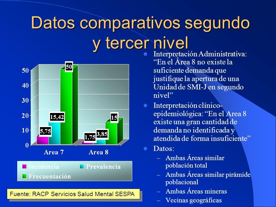 Demanda asumida: Evolución Año 1985 N=400 Año 1985 N=400 Año 1991 N=386 Año 1991 N=386