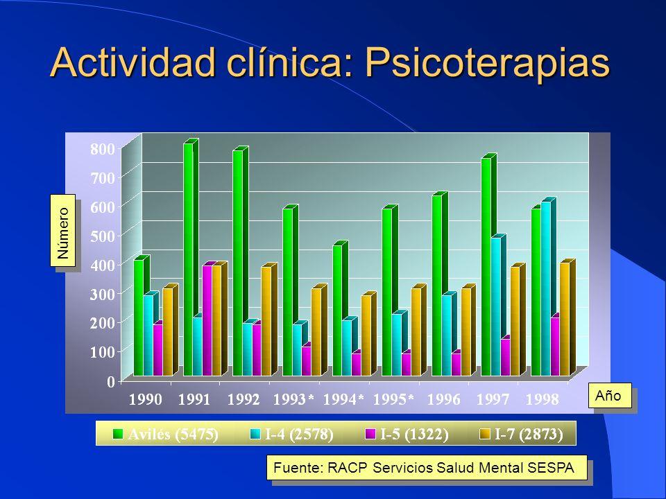 Actividad clínica habitual Año Número Fuente: RACP Servicios Salud Mental SESPA