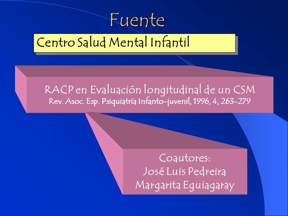Actividad clínica: Psicoterapias Número Año Fuente: RACP Servicios Salud Mental SESPA
