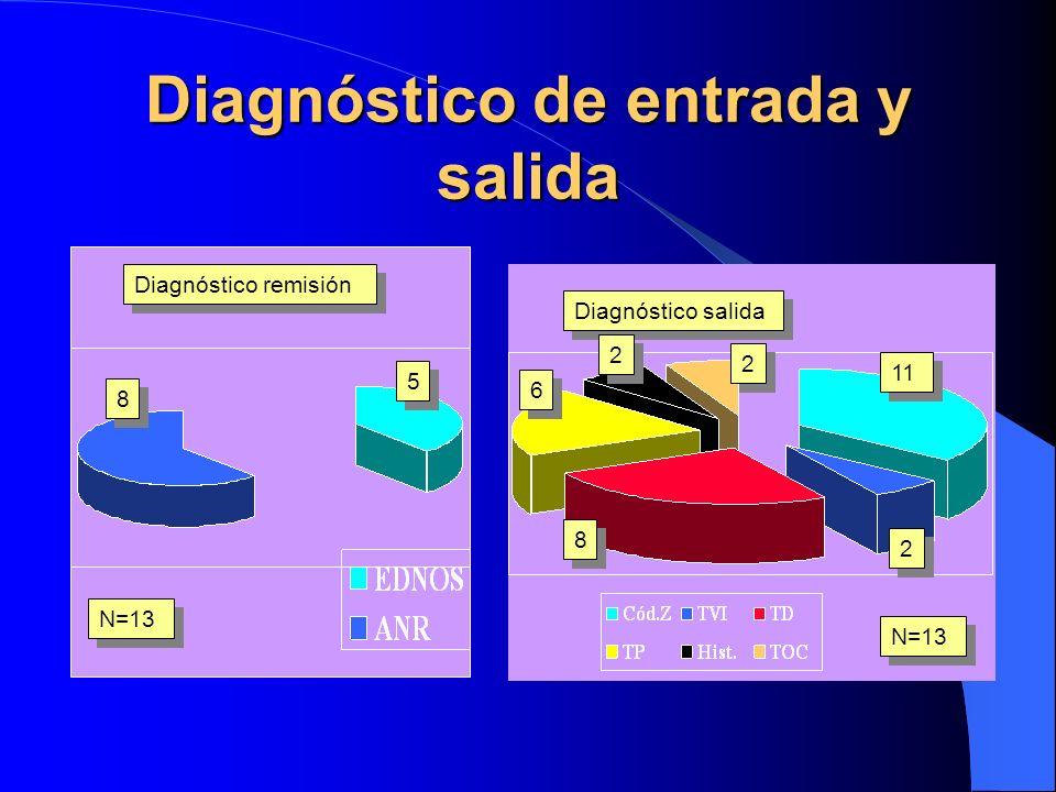 Fuente RACP en Evaluación longitudinal de un CSM Rev. Asoc. Esp. Psiquiatría Infanto-juvenil, 1996, 4, 263-279 Coautores: José Luis Pedreira Margarita