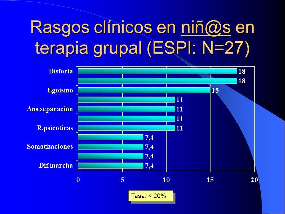 Rasgos clínicos en niñ@s en terapia grupal (ESPI: N=27) niñ@s Tasa: > 20%
