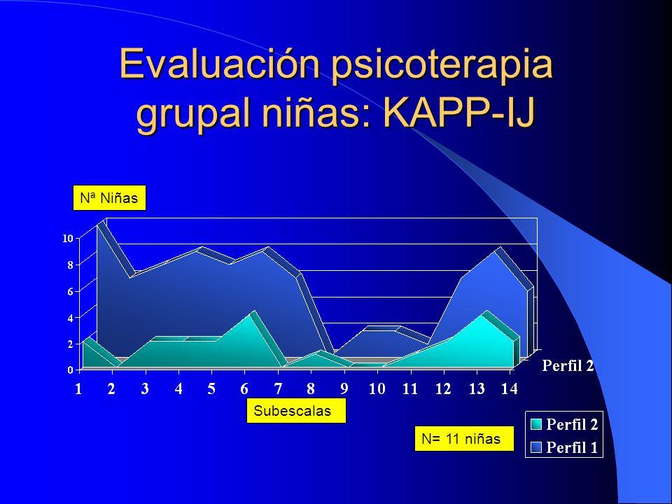 Rasgos clínicos en niñ@s en terapia grupal (ESPI: N=27) niñ@s Tasa: < 20%