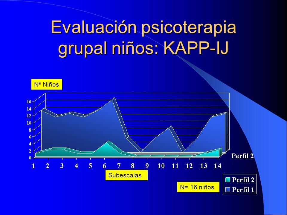 Evaluación psicoterapia grupal niñas: KAPP-IJ Subescalas Nª Niñas N= 11 niñas