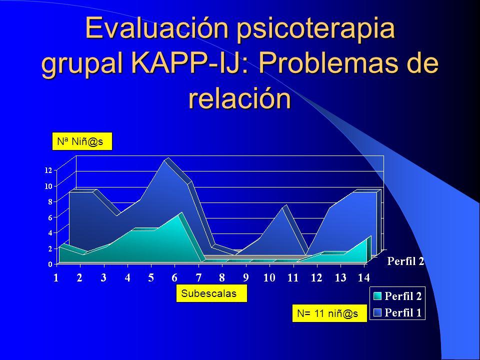 Evaluación psicoterapia grupal niños: KAPP-IJ Subescalas Nª Niños N= 16 niños