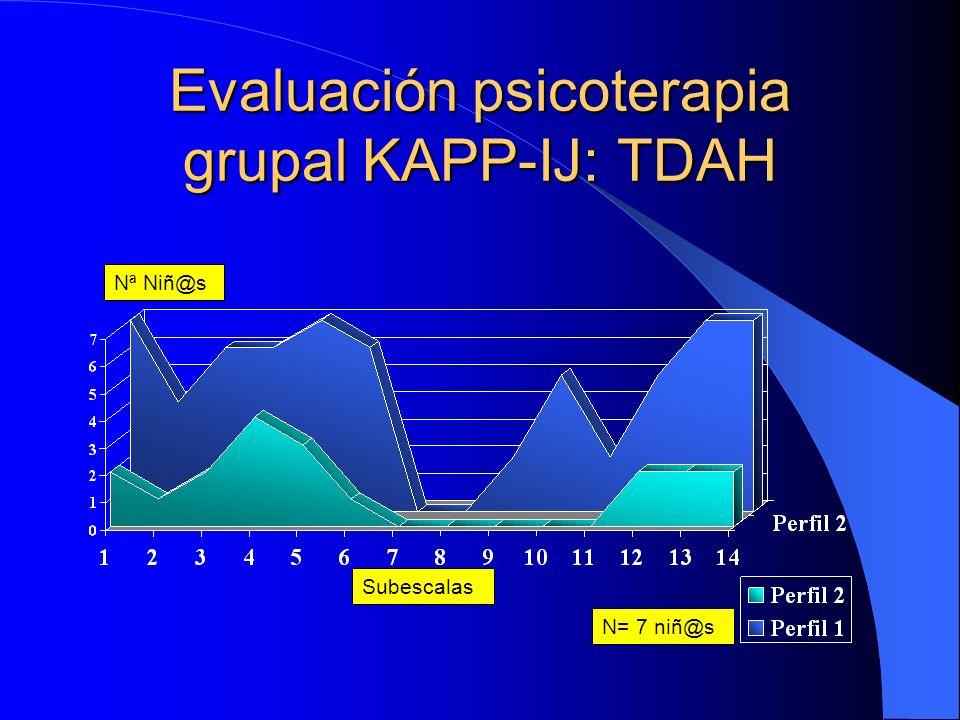Evaluación psicoterapia grupal KAPP-IJ: Problemas de relación Subescalas Nª Niñ@s N= 11 niñ@s