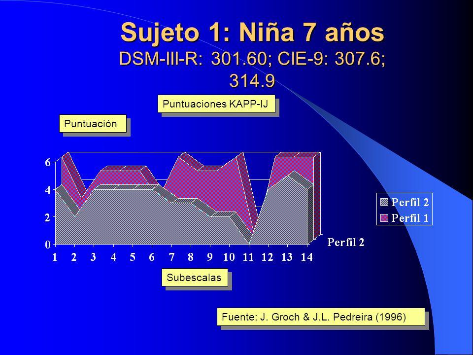 Evaluación psicoterapia grupal en niñ@s con KAPP-IJ: Tiempo tratamiento >19 y 19 y <36 meses Subescalas Nº casos Fuente: J. Groch & J.L. Pedreira (199