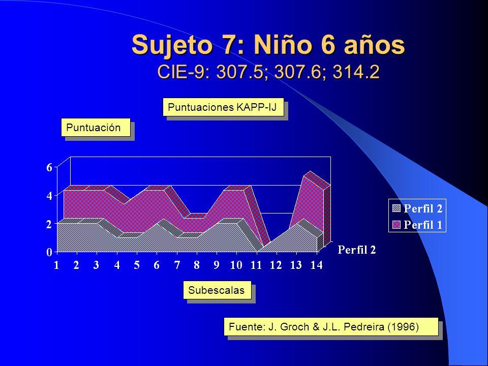 Sujeto 1: Niña 7 años DSM-III-R: 301.60; CIE-9: 307.6; 314.9 Subescalas Puntuación Fuente: J. Groch & J.L. Pedreira (1996) Puntuaciones KAPP-IJ