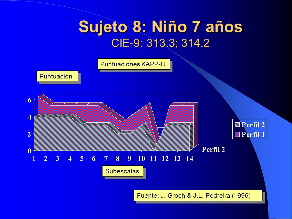 Sujeto 7: Niño 6 años CIE-9: 307.5; 307.6; 314.2 Subescalas Puntuación Fuente: J. Groch & J.L. Pedreira (1996) Puntuaciones KAPP-IJ