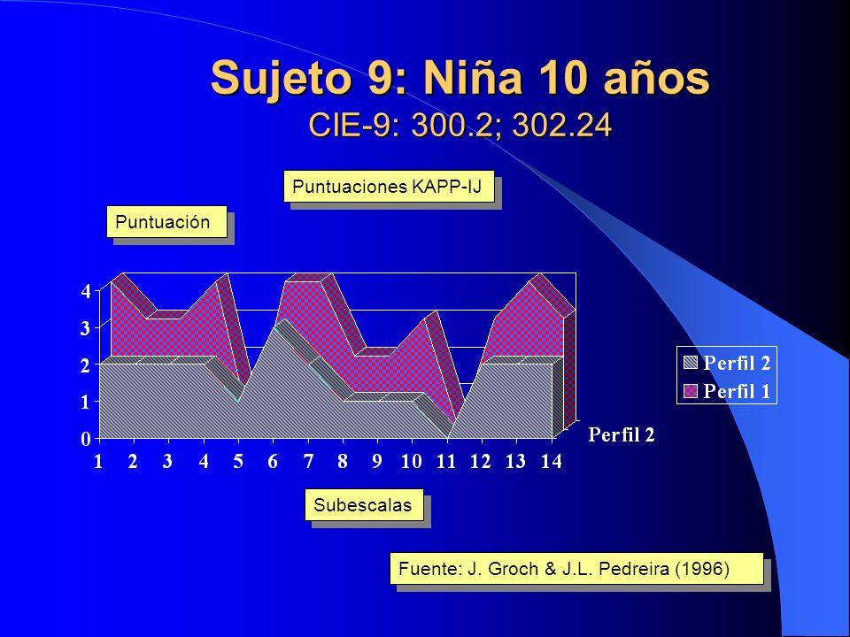Sujeto 8: Niño 7 años CIE-9: 313.3; 314.2 Subescalas Puntuación Fuente: J. Groch & J.L. Pedreira (1996) Puntuaciones KAPP-IJ