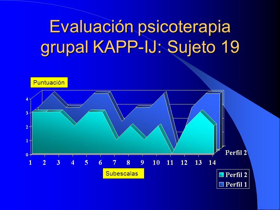 Sujeto 9: Niña 10 años CIE-9: 300.2; 302.24 Subescalas Puntuación Fuente: J. Groch & J.L. Pedreira (1996) Puntuaciones KAPP-IJ