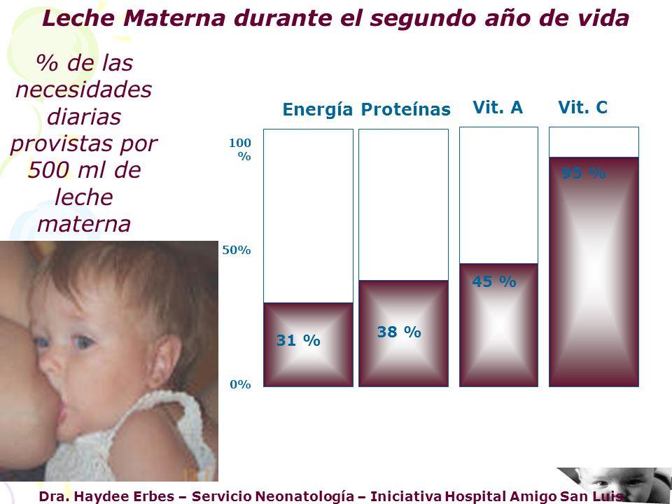 Dra. Haydee Erbes – Servicio Neonatología – Iniciativa Hospital Amigo San Luis Leche Materna durante el segundo año de vida Vit. C 95 % 45 % 38 % 31 %