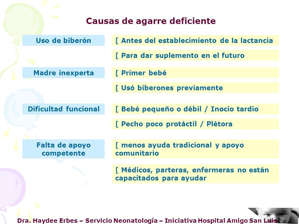 Dra. Haydee Erbes – Servicio Neonatología – Iniciativa Hospital Amigo San Luis Causas de agarre deficiente Uso de biberón[ Antes del establecimiento d