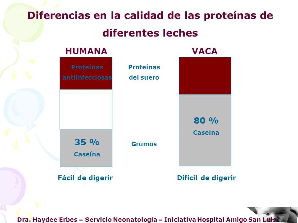 Dra. Haydee Erbes – Servicio Neonatología – Iniciativa Hospital Amigo San Luis Diferencias en la calidad de las proteínas de diferentes leches HUMANA