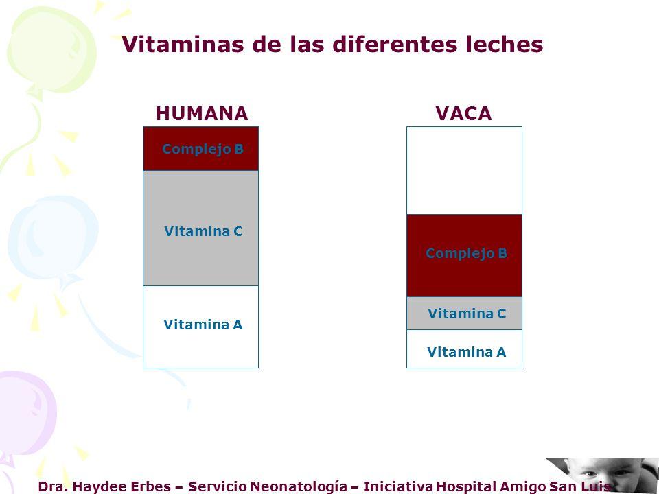 Dra. Haydee Erbes – Servicio Neonatología – Iniciativa Hospital Amigo San Luis Vitaminas de las diferentes leches HUMANA VACA Complejo B Vitamina C Vi