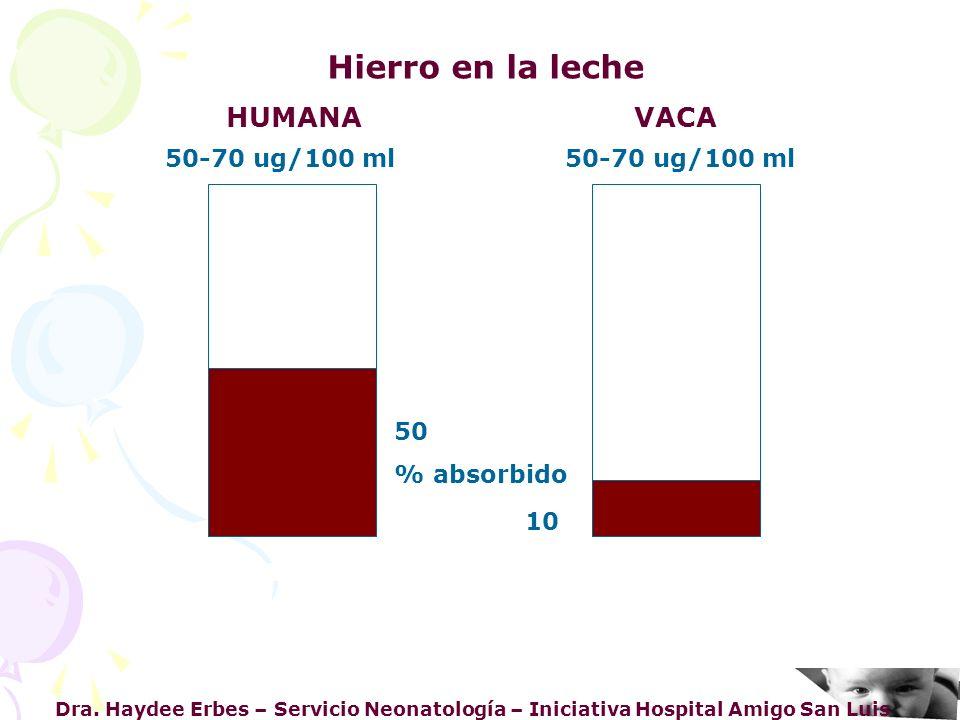 Dra. Haydee Erbes – Servicio Neonatología – Iniciativa Hospital Amigo San Luis Hierro en la leche HUMANA VACA 50-70 ug/100 ml 50 % absorbido 10