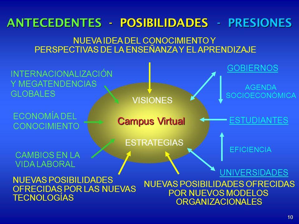 10 Campus Virtual NUEVA IDEA DEL CONOCIMIENTO Y PERSPECTIVAS DE LA ENSEÑANZA Y EL APRENDIZAJE CAMBIOS EN LA VIDA LABORAL NUEVAS POSIBILIDADES OFRECIDAS POR LAS NUEVAS TECNOLOGÍAS ESTUDIANTES UNIVERSIDADES GOBIERNOS EFICIENCIA AGENDA SOCIOECONÓMICA VISIONES ESTRATEGIAS INTERNACIONALIZACIÓN Y MEGATENDENCIAS GLOBALES ECONOMÍA DEL CONOCIMIENTO NUEVAS POSIBILIDADES OFRECIDAS POR NUEVOS MODELOS ORGANIZACIONALES ANTECEDENTES - POSIBILIDADES - PRESIONES