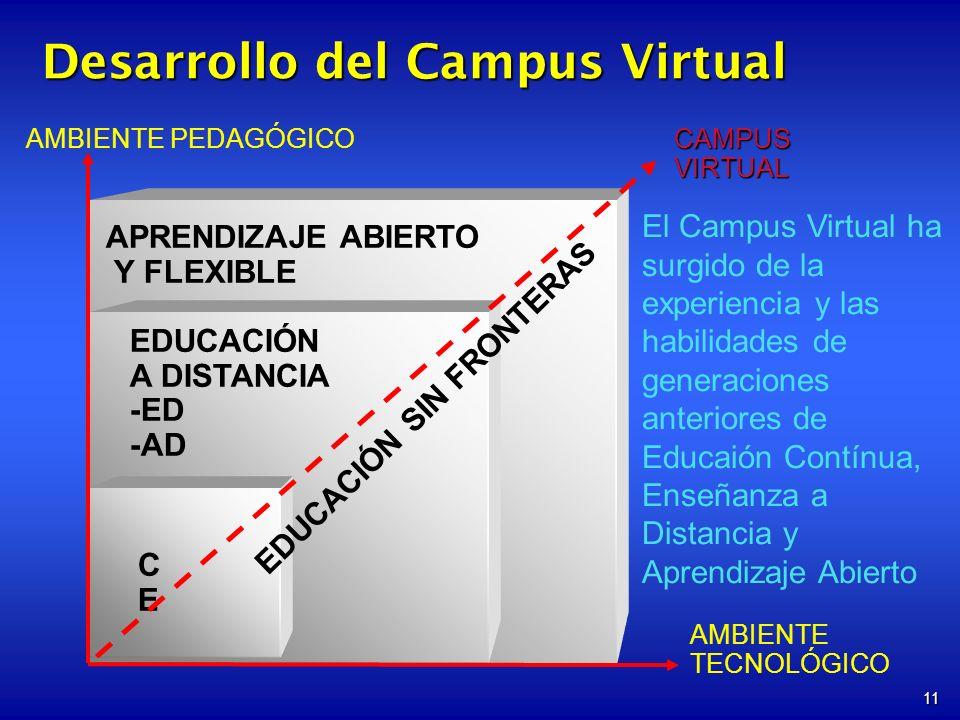 11 AMBIENTE PEDAGÓGICO AMBIENTE TECNOLÓGICO EDUCACIÓN A DISTANCIA -ED -AD CECE CAMPUSVIRTUAL EDUCACIÓN SIN FRONTERAS APRENDIZAJE ABIERTO Y FLEXIBLE Desarrollo del Campus Virtual El Campus Virtual ha surgido de la experiencia y las habilidades de generaciones anteriores de Educaión Contínua, Enseñanza a Distancia y Aprendizaje Abierto